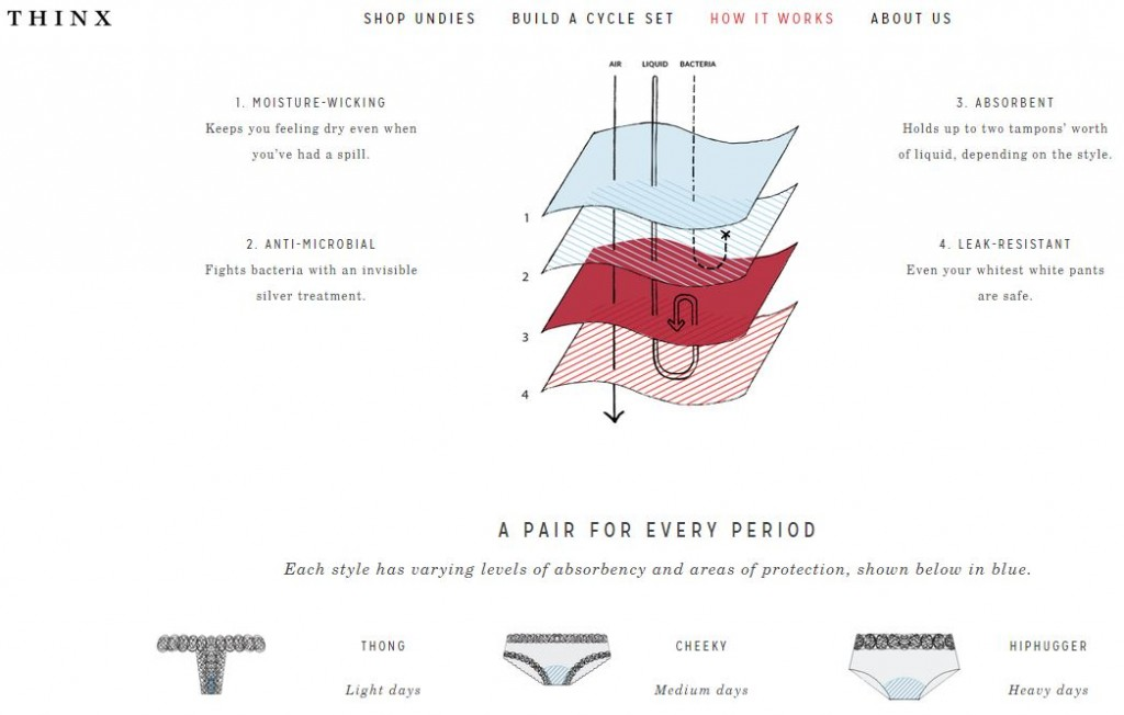 THINX - How it works